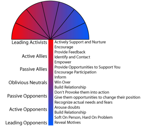 spectrum-of-allies