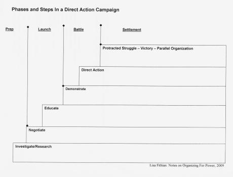 Worksheets Change Plan Worksheet campaign planning organizing for power change click here a worksheet to plan out each stage of your campaign